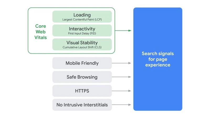 Core Web Vitals page expérience