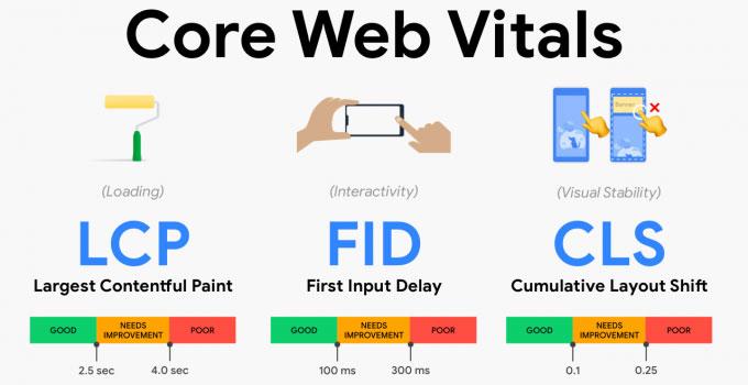 Schéma Core Web Vitals